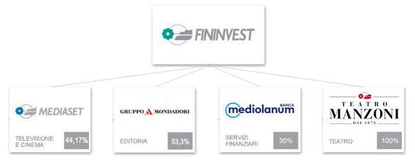 Azionariato Fininvest