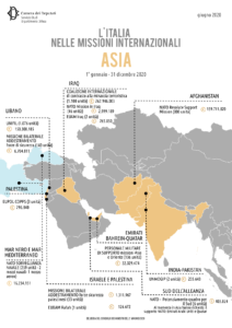 Infografica Asia