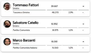 Regionali Toscana 2020