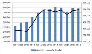 Imprese a controllo italiano residenti all'estero